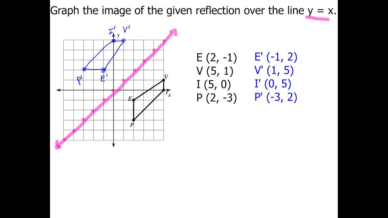 9 3 Graphing An Image Over The Line Over Y X