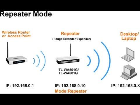 Configure Binatone Wireless Router In Repeater Mode Youtube