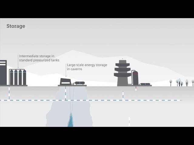 Tecnología pionera que produce hidrógeno con energía renovable