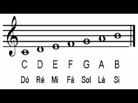 Como ler  cifras - notas musicais em formato de letra