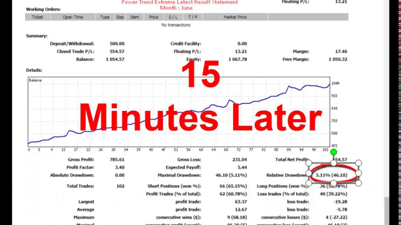 Forex Robot For Gold Xau Usd Trend Base Ea 187 Profit In 3 Hours
