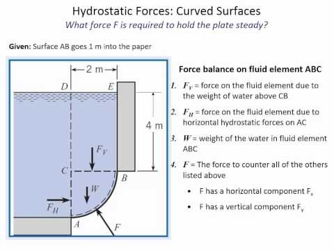 ENGR 318 - Class 8 (9/18/2014) Hydrostatic forces on curved surfaces