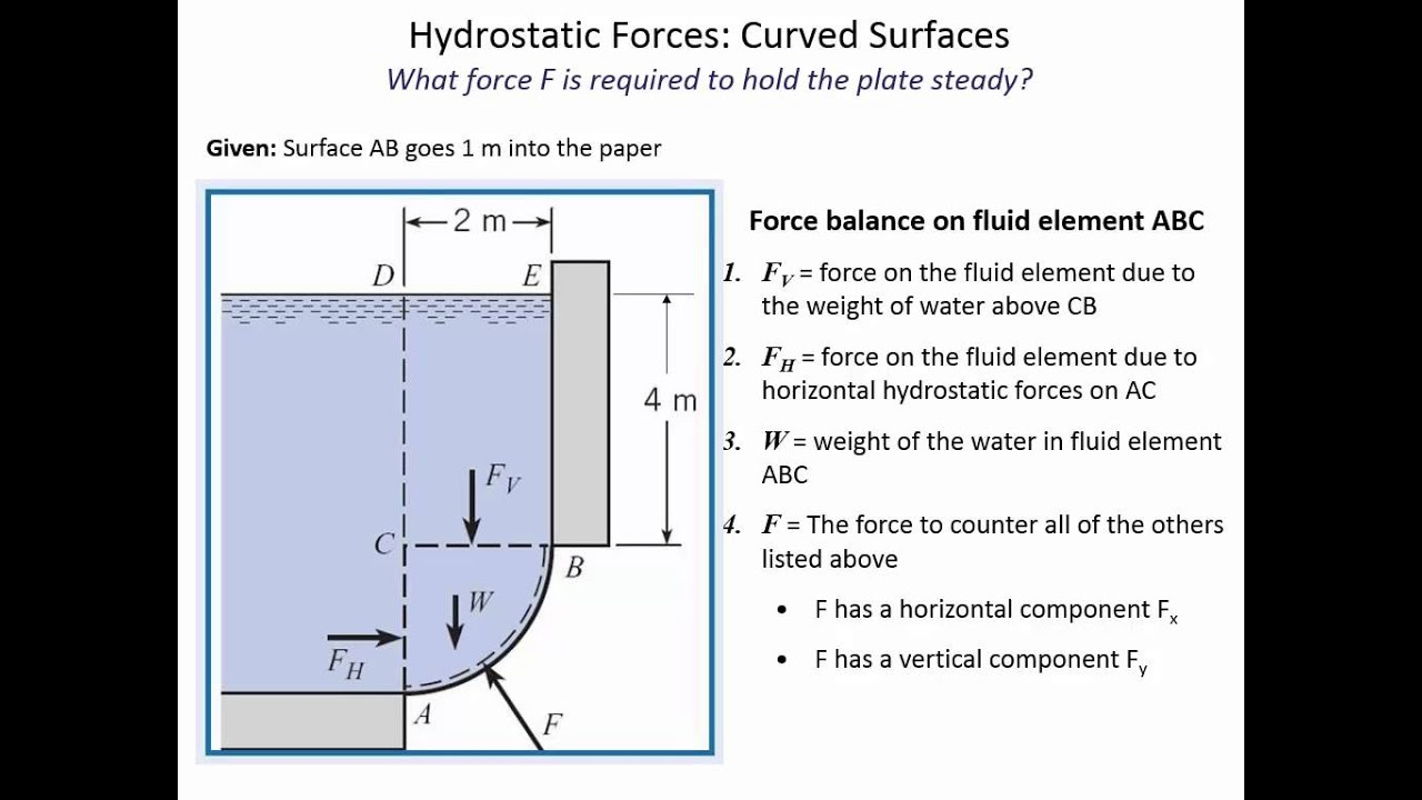 hydrostatic force Tutorial 3 hydrostatic force on submerged bodies 1 a vertical rectangular gate, 14m high and 2 m wide, contains water on one side determine the total.