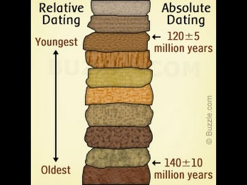 The best: absolute dating vs relative geology definition