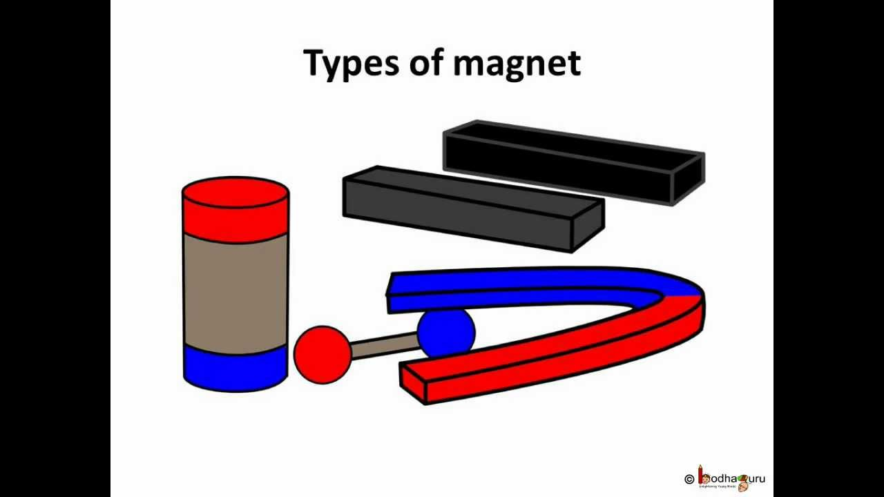 What Types Of Magnets Are There Cool Magnet Man >> Science Magnet Magnet Making And Conservation Hindi