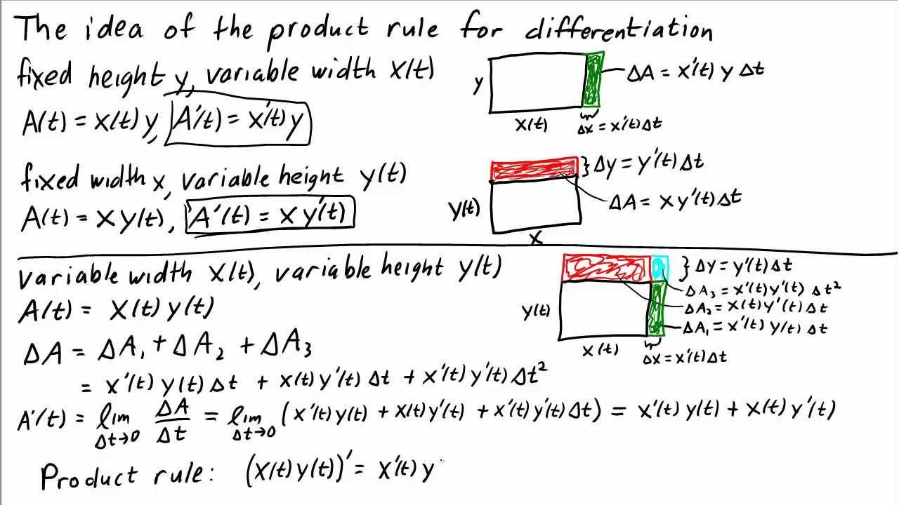The Idea Of The Product Rule Math Insight