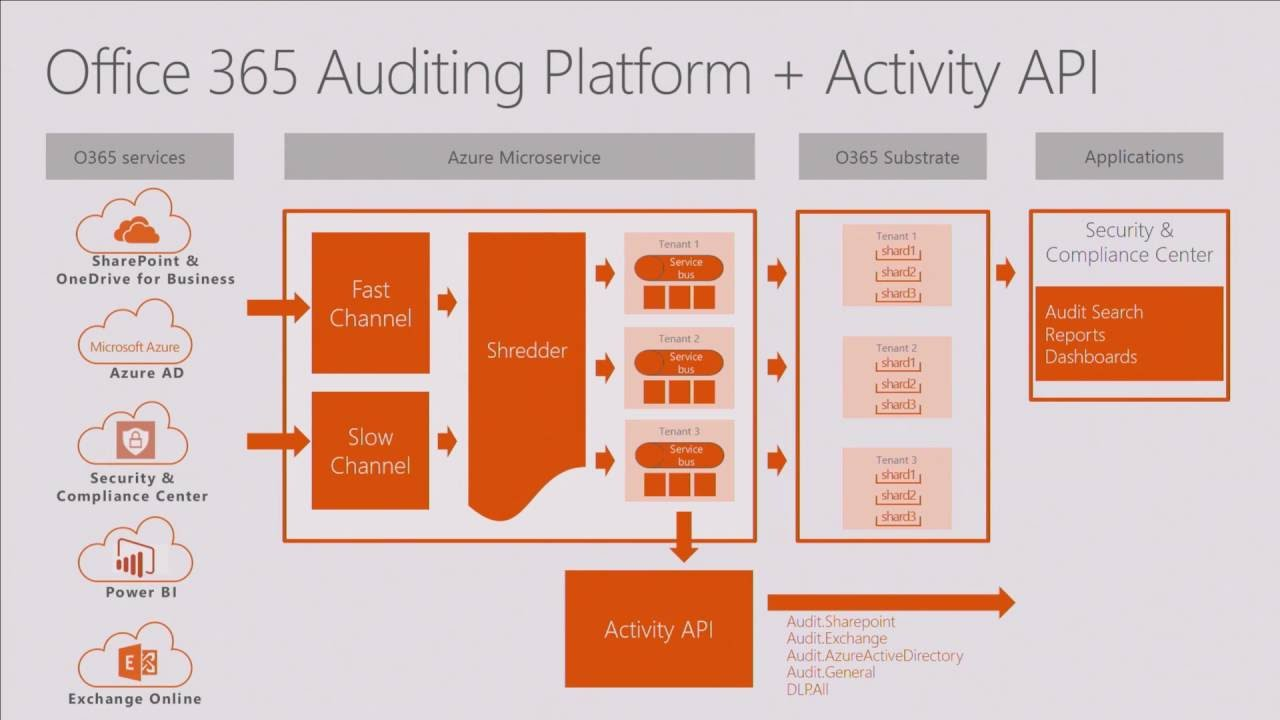 Take control of your data with intelligent compliance in Office 365 (Part 5)