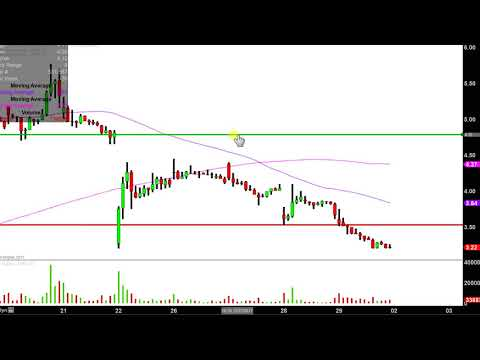 Digital Power Corp - DPW Stock Chart Technical Analysis for 12-29-17