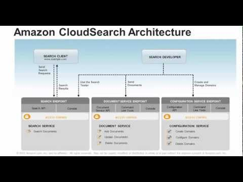 Webinar: Introduction to Amazon CloudSearch