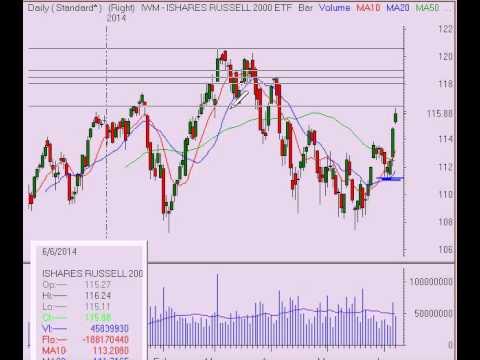 Stock Market Video Analysis for Week Ending 6/6/14