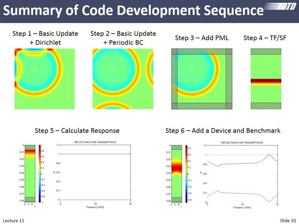 Lecture 11 (FDTD) -- Formulation of 2D FDTD without PML
