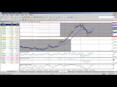 Среднесрочный анализ валютных курсов на Форекс от 24.10.2014