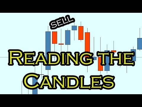When do forex daily candles close in interactive brokers