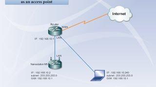 nanostation m2   configure as access point