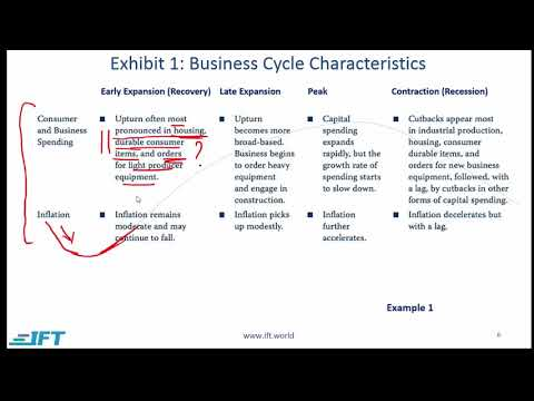 Level 1 CFA Economics: Understanding Business Cycles-Lecture 1