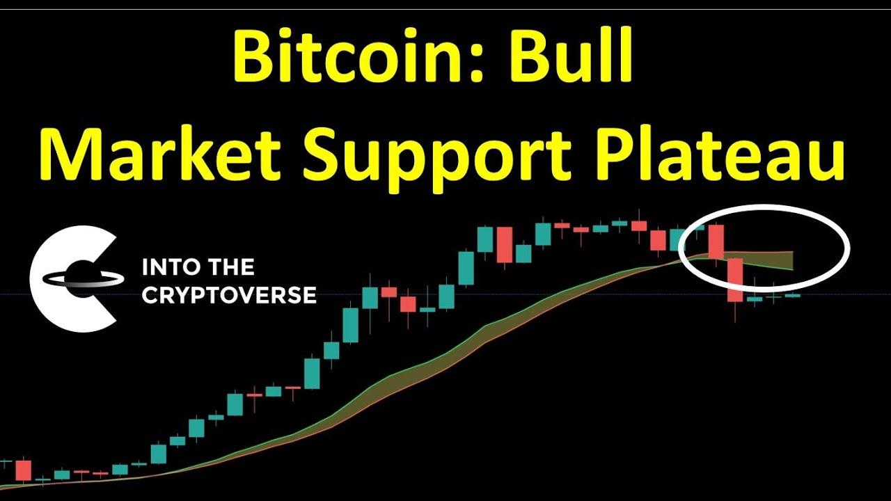 Bull Market – Ce este Bull Market?
