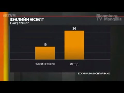 Монголбанк: Зээлийн дундаж хүү сүүлийн нэг жилд 2.2 нэгж хувиар буурсан | BTVM ВИДЕО