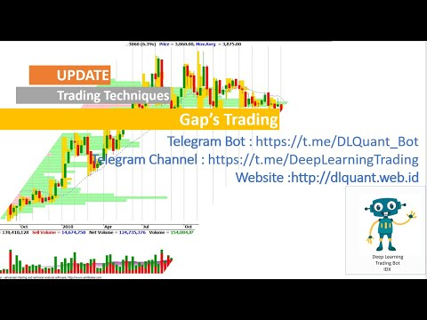 Trading Gaps Tutorial