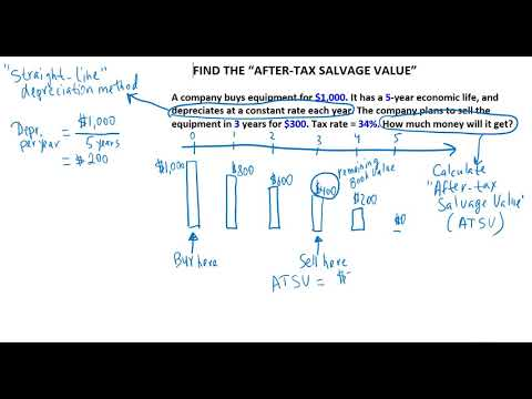 (Ch. 10)   Calculate The After-Tax Salvage Value