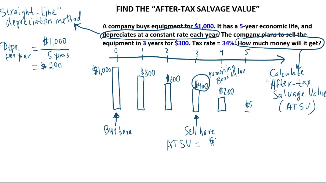 Ch 10 Calculate The After Tax Salvage Value