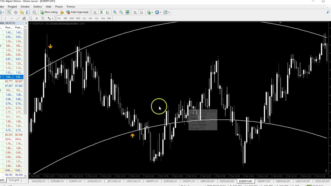 Astro Reversal Indicator Manual Trading On M1 Time Frame
