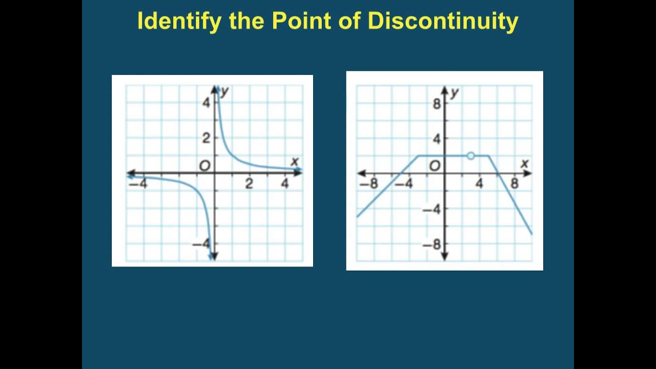 Classifying Continuous Discontinuous Discrete Functions