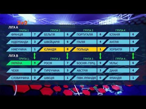 ПРОФУТБОЛ: Перші в групі: що чекає збірну України в Лізі Націй через 4 роки