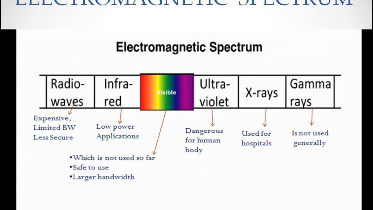 Li fielectro magnetic spectrum in urdu hindi youtube li fielectro magnetic spectrum in urdu hindi ccuart Images