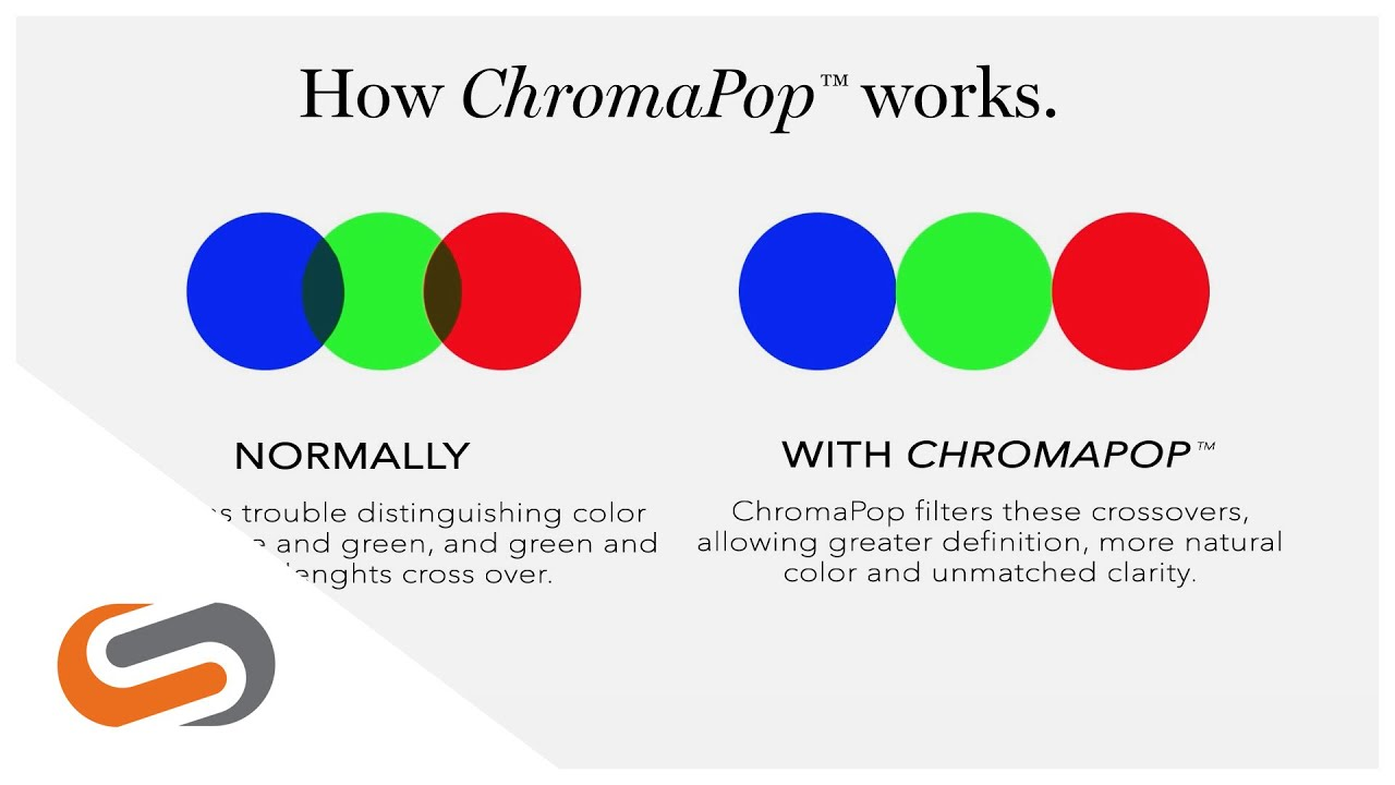 f0539ff3cbfe Smith ChromaPop  What is it and how does it work
