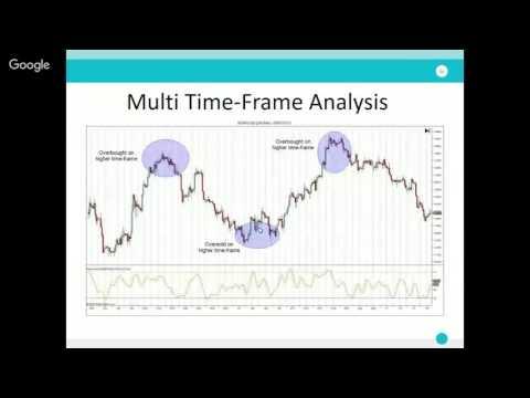 Multiple Time Frame Analysis | tradimo