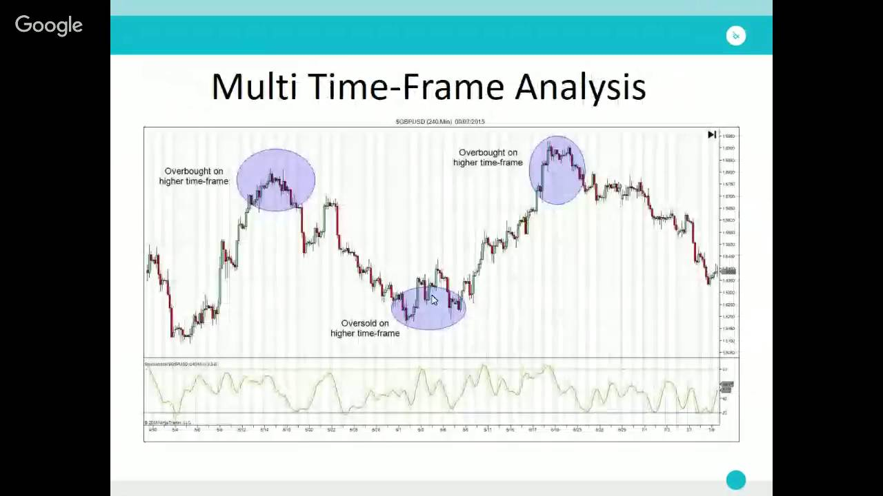 Multiple Time Frame Analysis | tradimo - YouTube