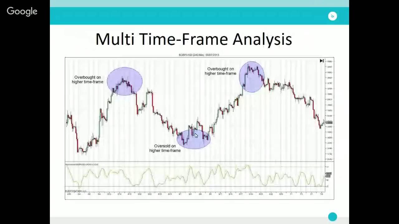 Форекс анализ времени биткоин доходность 2019