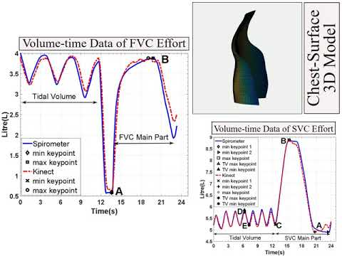 Remote, Depth-Based Lung Function Assessment