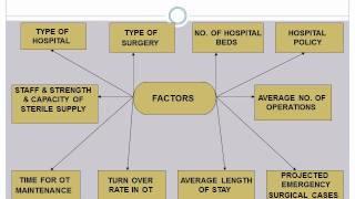 OPERATION THEATRE (OT) SERVICES : : Hospital Administration Made Easy (http://hospiad.blogspot.com/)