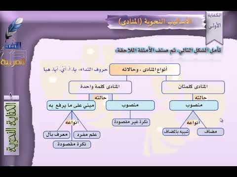ثاني ثانوي لغة عربية الاختبار البنائي و أسلوب النداء Youtube