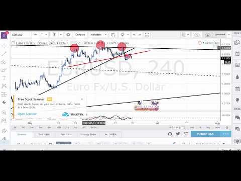 learn-forex--trade-updates-on-eur/usd-and-gbp/usd