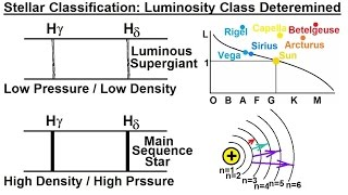 Astronomy - Ch. 17: The Nature of Stars (27 of 37) Stellar Classification: Luminosity Class