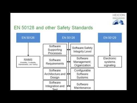 Compare EN 50128 with other Industry Standards - Martin Heininger