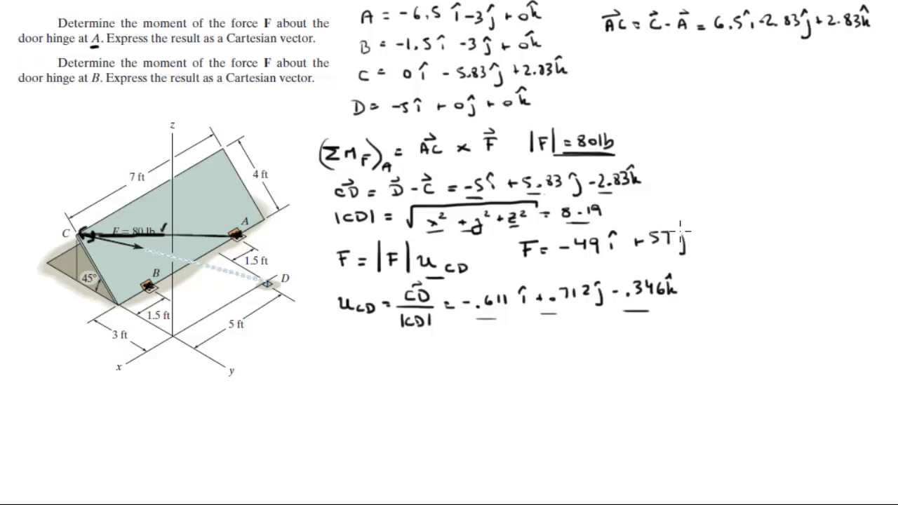 Truss Stress Diagram Determine The Moment Of The Force F About The Door Hinges