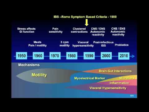 Overview of IBS and Other Functional GI Disorders