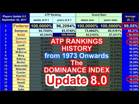 🎾 ATP Rankings History from 1973 Onwards & the 'Dominance Index' – Update 8.0 – Sep. 18-24, 2017 🎾