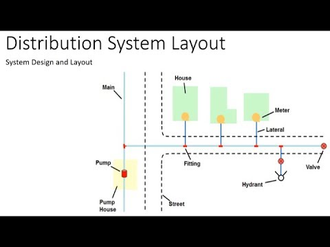 Water Distribution System Design And Layout Youtube