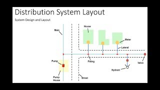 Water Distribution | System Design and Layout