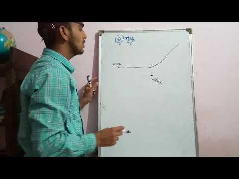 Rutherford के सिद्धांत में  संघट्ट प्राचल प्रकीर्णन  कोण में संबंध Mp3