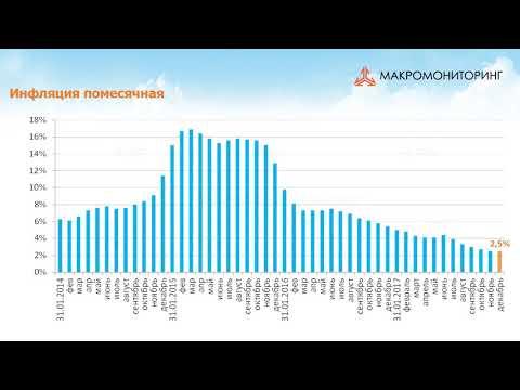 Обзор макроэкономики #170 от 06.02.18