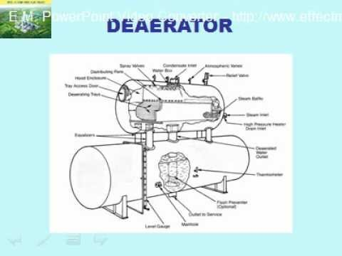A Presentation On Condensate System Youtube