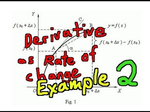 Derivative as Rate of Change Example 2: US National Debt