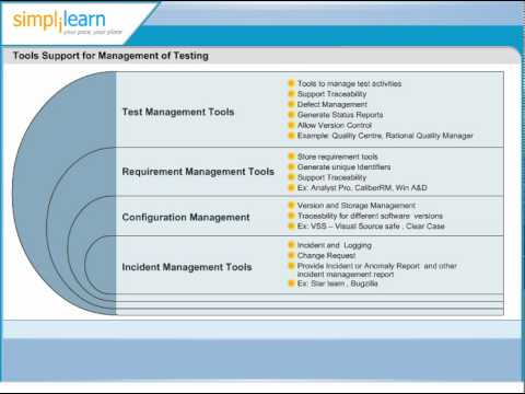Tools Support for Management of Testing Software Testing