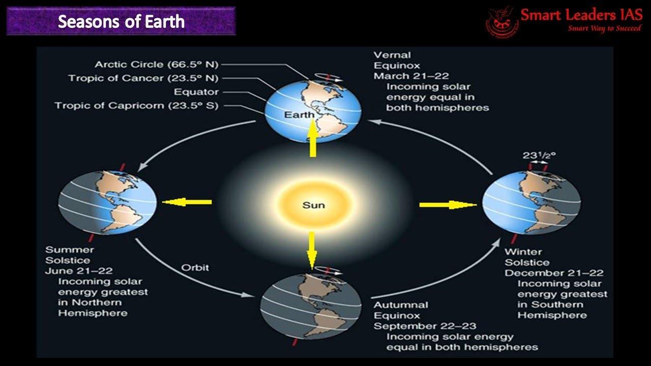 medium resolution of rotation revolution of earth tamil geography class 7 smart leaders ias chennai