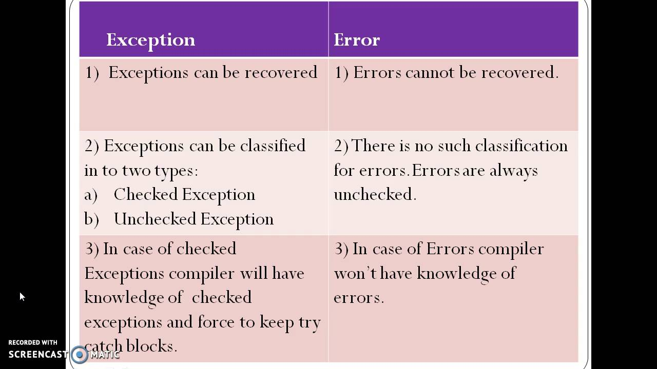 python how to raise exceptions